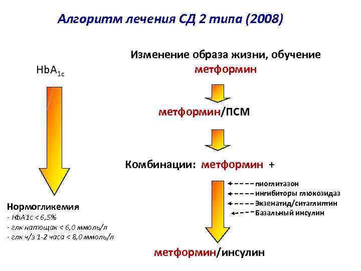 Алгоритм лечения СД 2 типа (2008) Hb. A 1 c Изменение образа жизни, обучение