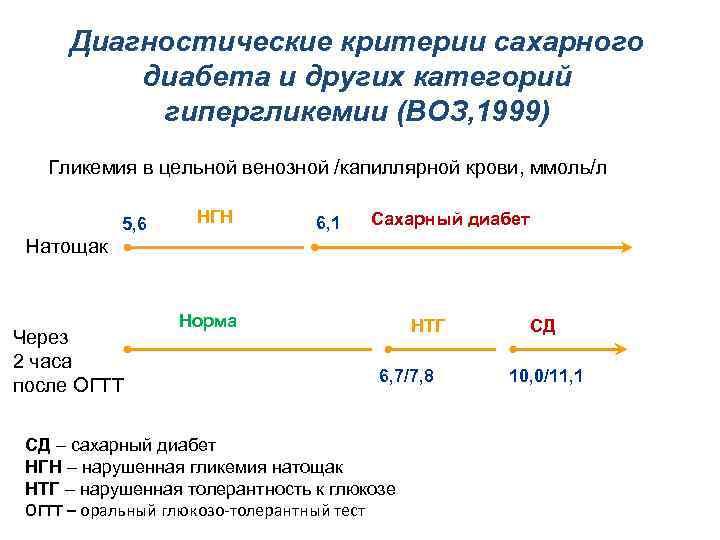 Диагностические критерии сахарного диабета и других категорий гипергликемии (ВОЗ, 1999) Гликемия в цельной венозной