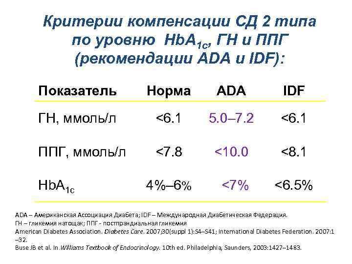 Критерии компенсации СД 2 типа по уровню Hb. A 1 c, ГН и ППГ