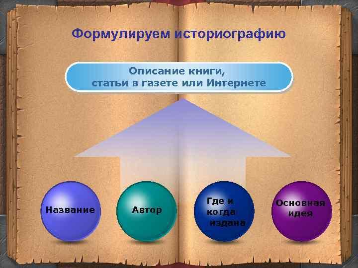 Формулируем историографию Описание книги, статьи в газете или Интернете Название Автор Где и когда