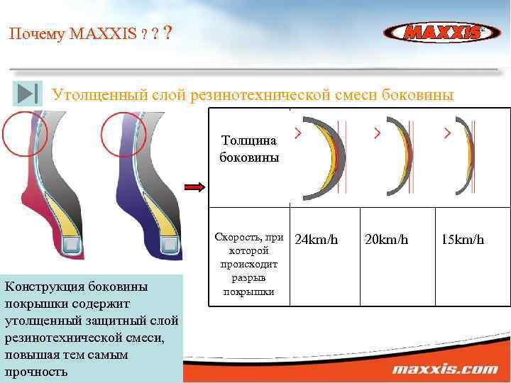 Почему MAXXIS ? ? ? Утолщенный слой резинотехнической смеси боковины Толщина боковины Конструкция боковины