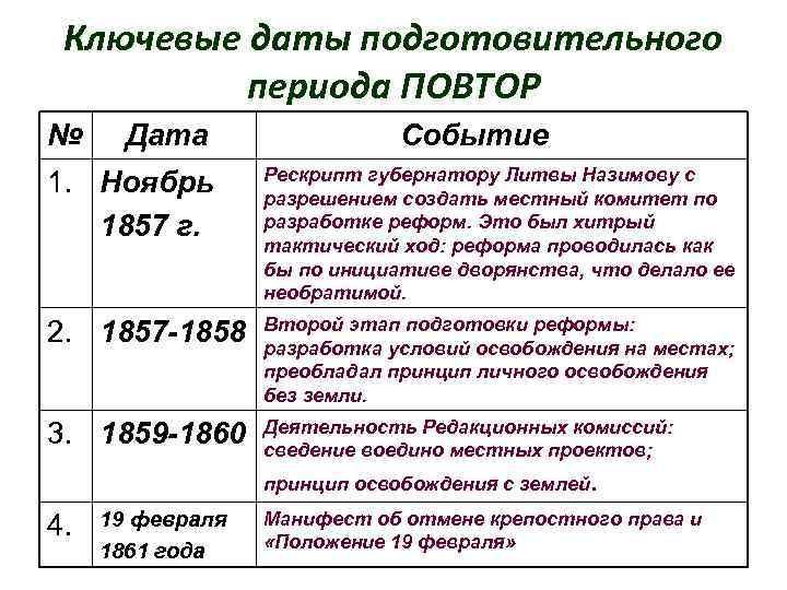 Ключевые даты подготовительного периода ПОВТОР № Дата Событие 1. Ноябрь 1857 г. Рескрипт губернатору