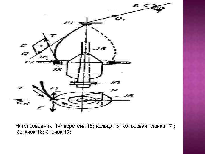 Нитепроводник 14; веретена 15; кольца 16; кольцевая планка 17 ; бегунок 18; блочок 19;