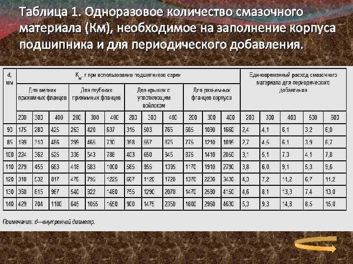 Таблица 1. Одноразовое количество смазочного материала (Км), необходимое на заполнение корпуса подшипника и для
