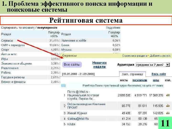 1. Проблема эффективного поиска информации и поисковые системы Рейтинговая система 11
