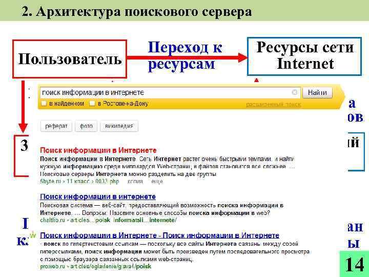 2. Архитектура поискового сервера Пользователь текст запроса Переход к ресурсам список ресурсов Ресурсы сети