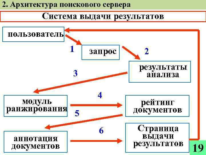 2. Архитектура поискового сервера Система выдачи результатов пользователь 1 запрос результаты анализа 3 модуль