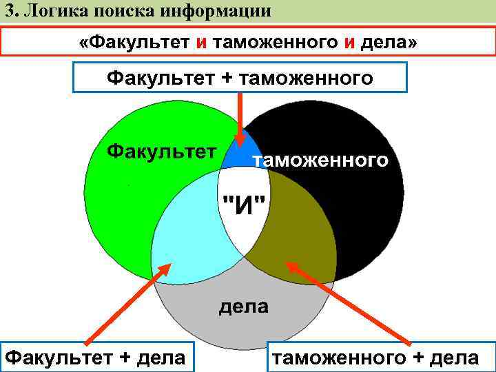 3. Логика поиска информации «Факультет и таможенного и дела» Факультет + таможенного Факультет +