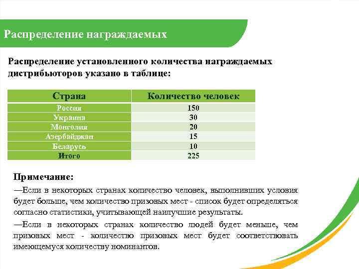Распределение награждаемых Распределение установленного количества награждаемых дистрибьюторов указано в таблице: Страна Количество человек Россия