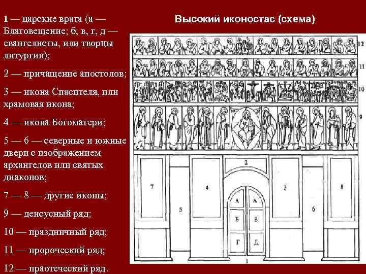 1 — царские врата (а — Благовещение; б, в, г, д — евангелисты, или