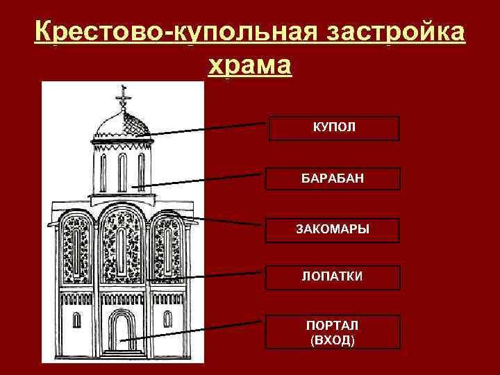 Крестово-купольная застройка храма КУПОЛ БАРАБАН ЗАКОМАРЫ ЛОПАТКИ ПОРТАЛ (ВХОД)