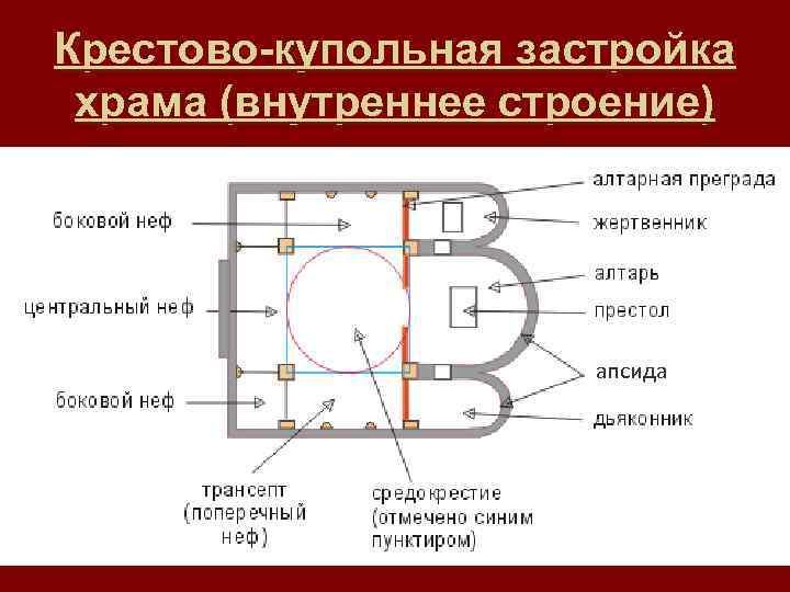 Крестово-купольная застройка храма (внутреннее строение) апсида