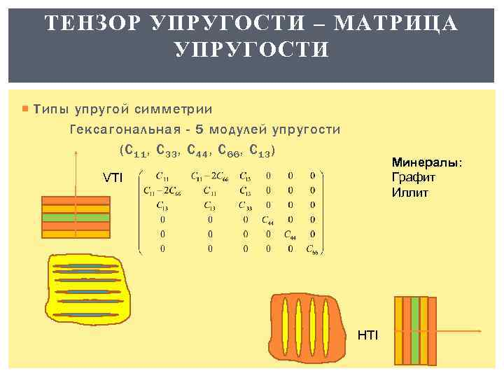 ТЕНЗОР УПРУГОСТИ – МАТРИЦА УПРУГОСТИ Типы упругой симметрии Гексагональная - 5 модулей упругости (C