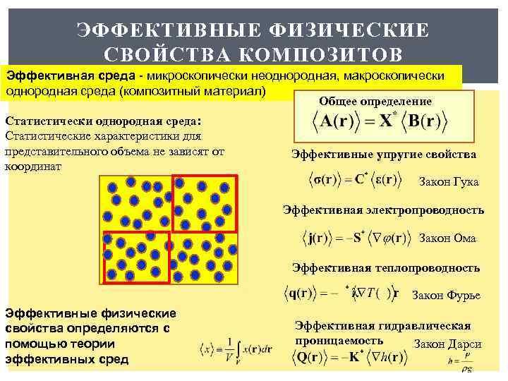 ЭФФЕКТИВНЫЕ ФИЗИЧЕСКИЕ СВОЙСТВА КОМПОЗИТОВ Эффективная среда - микроскопически неоднородная, макроскопически однородная среда (композитный материал)