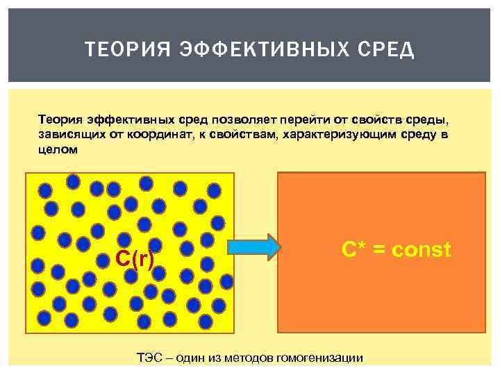ТЕОРИЯ ЭФФЕКТИВНЫХ СРЕД Теория эффективных сред позволяет перейти от свойств среды, зависящих от координат,