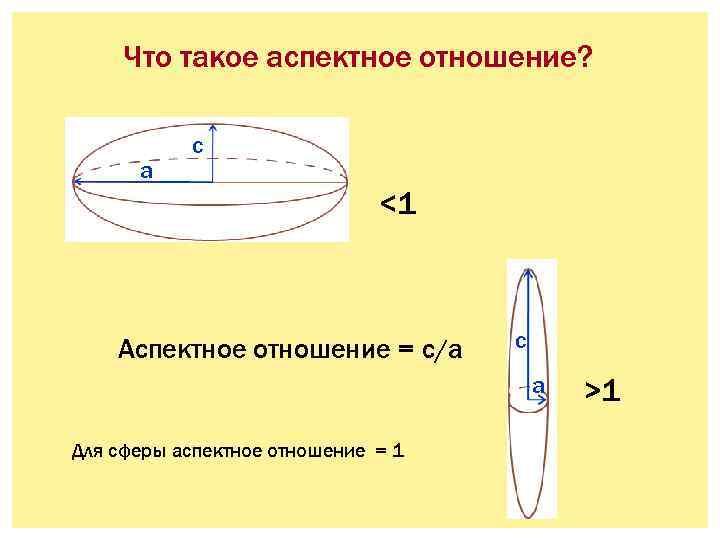 Что такое аспектное отношение? a c <1 Аспектное отношение = c/a c a Для