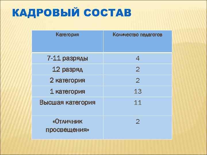 КАДРОВЫЙ СОСТАВ Категория Количество педагогов 7 -11 разряды 4 12 разряд 2 2 категория