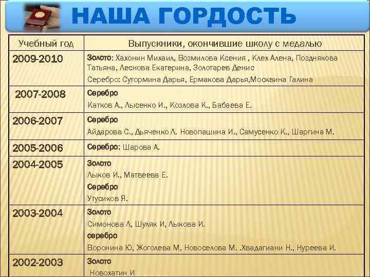 НАША ГОРДОСТЬ Учебный год 2009 -2010 2007 -2008 Выпускники, окончившие школу с медалью Золото: