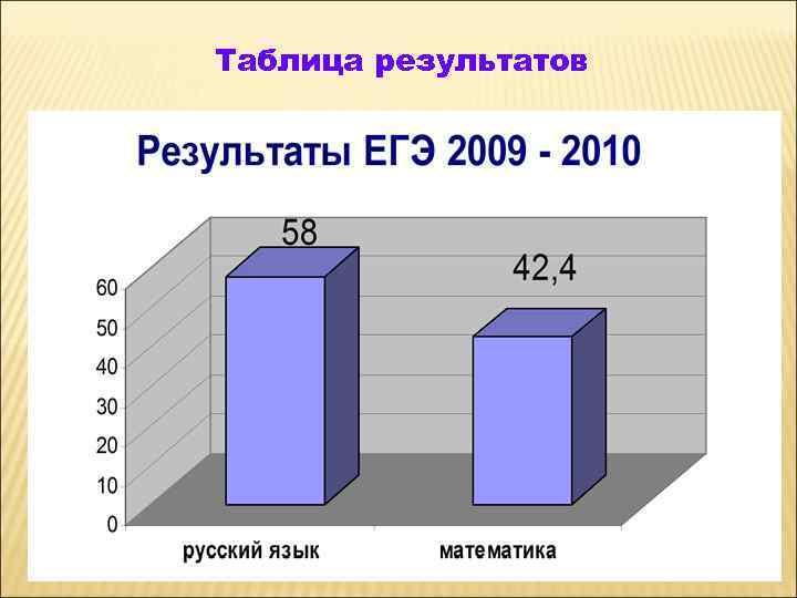 Таблица результатов