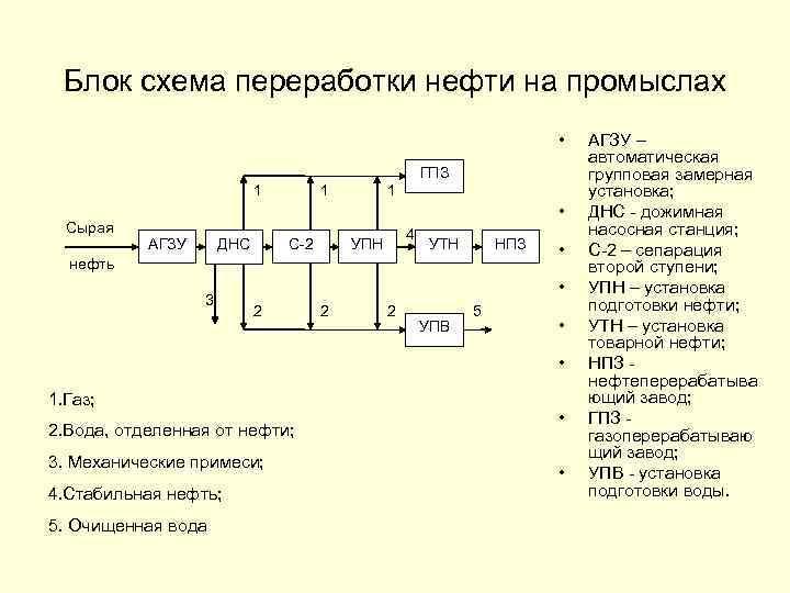 Блок схема переработки нефти на промыслах • ГПЗ 1 Сырая 1 1 • ДНС