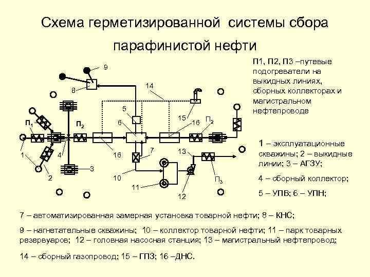 Схема герметизированной системы сбора парафинистой нефти П 1, П 2, П 3 –путевые подогреватели