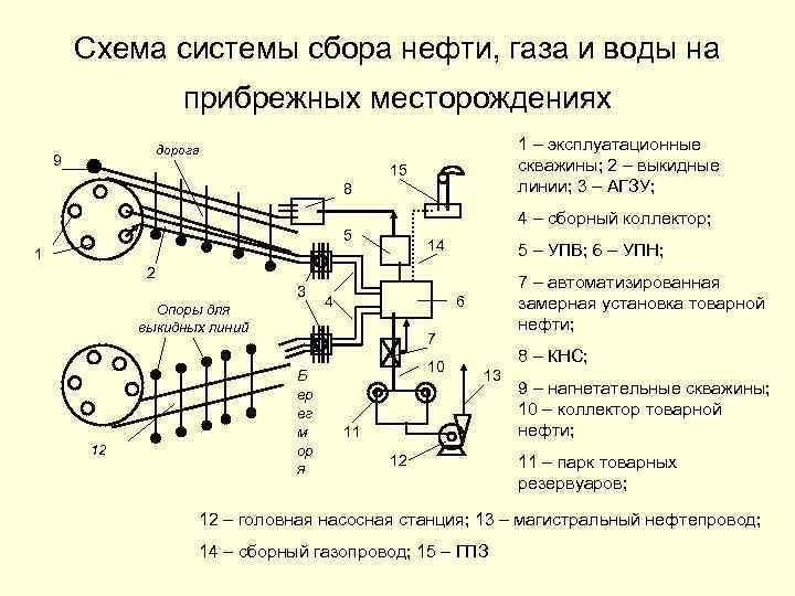Схема системы сбора нефти, газа и воды на прибрежных месторождениях 1 – эксплуатационные скважины;