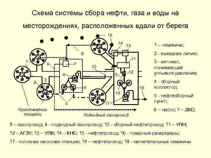 Схема системы сбора нефти, газа и воды на месторождениях, расположенных вдали от берега 19