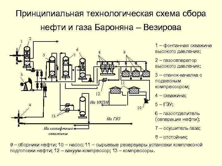 Принципиальная технологическая схема сбора нефти и газа Бароняна – Везирова 1 2 6 5