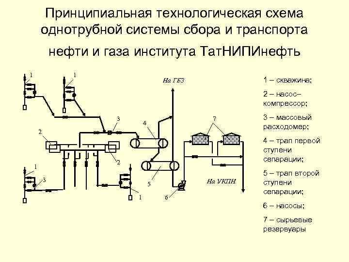 Принципиальная технологическая схема однотрубной системы сбора и транспорта нефти и газа института Тат. НИПИнефть