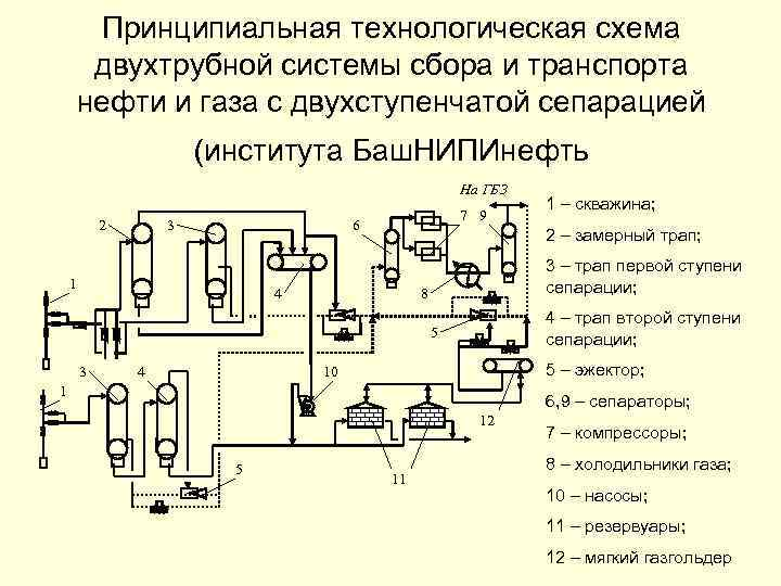 Принципиальная технологическая схема двухтрубной системы сбора и транспорта нефти и газа с двухступенчатой сепарацией