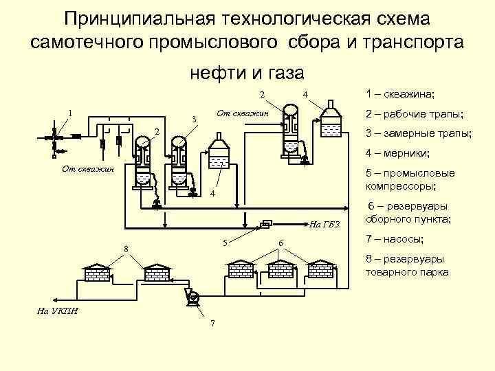 Принципиальная технологическая схема самотечного промыслового сбора и транспорта нефти и газа 2 1 1