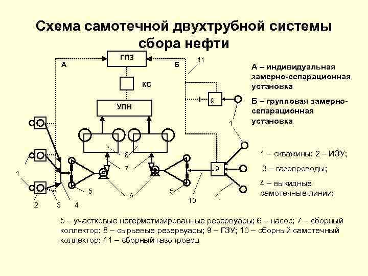 Схема самотечной двухтрубной системы сбора нефти ГПЗ А 11 Б А – индивидуальная замерно-сепарационная