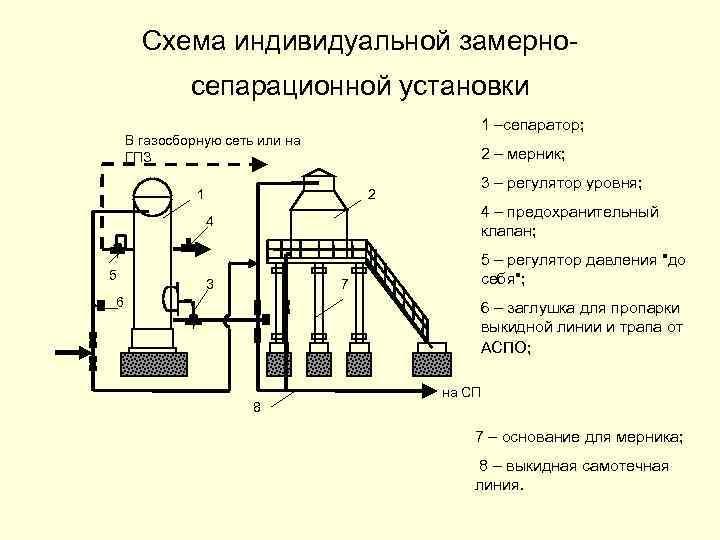 Схема индивидуальной замерносепарационной установки 1 –сепаратор; В газосборную сеть или на ГПЗ 2 –