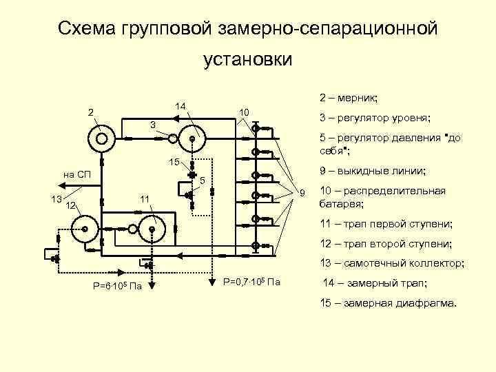 Схема групповой замерно-сепарационной установки 2 – мерник; 14 2 10 3 – регулятор уровня;