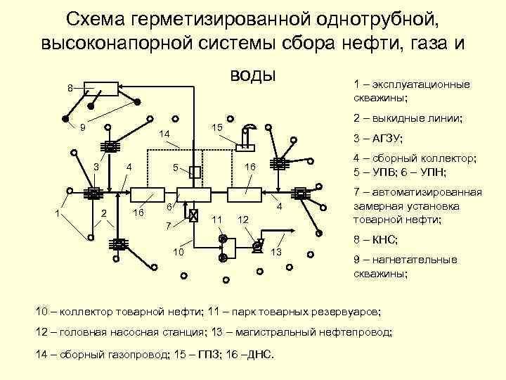 Схема герметизированной однотрубной, высоконапорной системы сбора нефти, газа и воды 8 9 1 4
