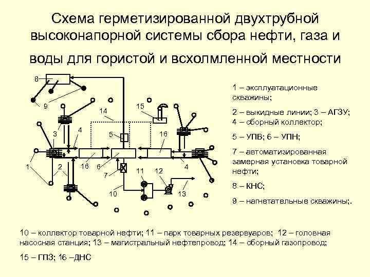 Схема герметизированной двухтрубной высоконапорной системы сбора нефти, газа и воды для гористой и всхолмленной