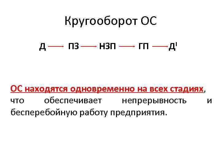 Кругооборот ОС Д ПЗ НЗП ГП ДI ОС находятся одновременно на всех стадиях, что