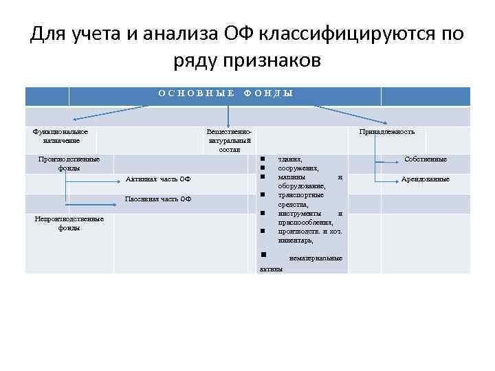 Для учета и анализа ОФ классифицируются по ряду признаков О С Н О В