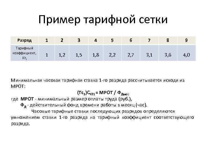Пример тарифной сетки Разряд 1 2 3 4 5 6 7 8 9 Тарифный