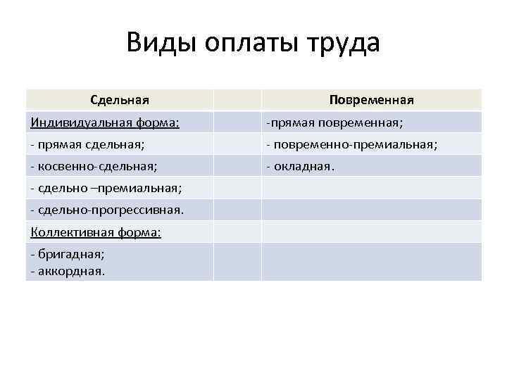 Виды оплаты труда Сдельная Повременная Индивидуальная форма: -прямая повременная; - прямая сдельная; - повременно-премиальная;