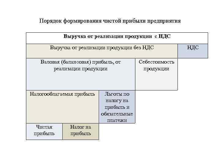 Порядок формирования чистой прибыли предприятия Выручка от реализации продукции с НДС Выручка от реализации