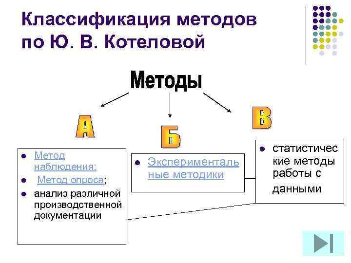 Классификация методов по Ю. В. Котеловой l l l Метод наблюдения; Метод опроса; анализ