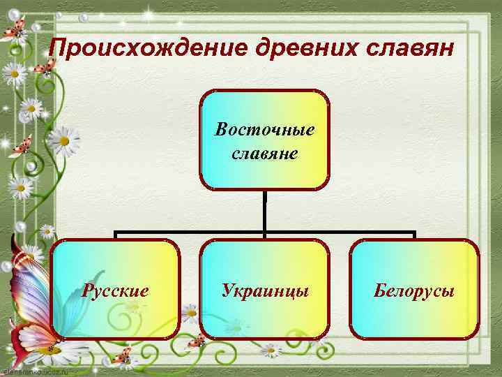 Происхождение древних славян Восточные славяне Русские Украинцы Белорусы