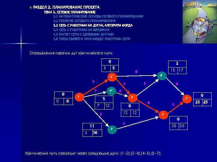 РАЗДЕЛ 2. ПЛАНИРОВАНИЕ ПРОЕКТА ТЕМА 5. СЕТЕВОЕ ПЛАНИРОВАНИЕ 5. 1 МАТЕМАТИЧЕСКИЕ ОСНОВЫ СЕТЕВОГО ПЛАНИРОВАНИЯ