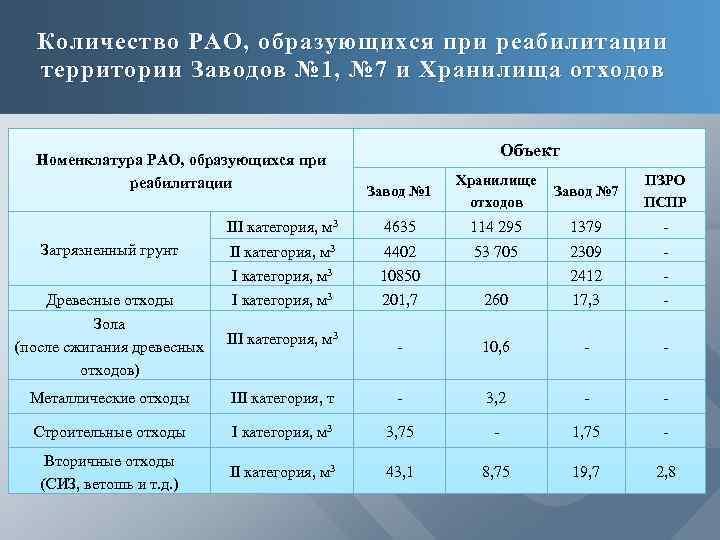 Количество РАО, образующихся при реабилитации территории Заводов № 1, № 7 и Хранилища отходов