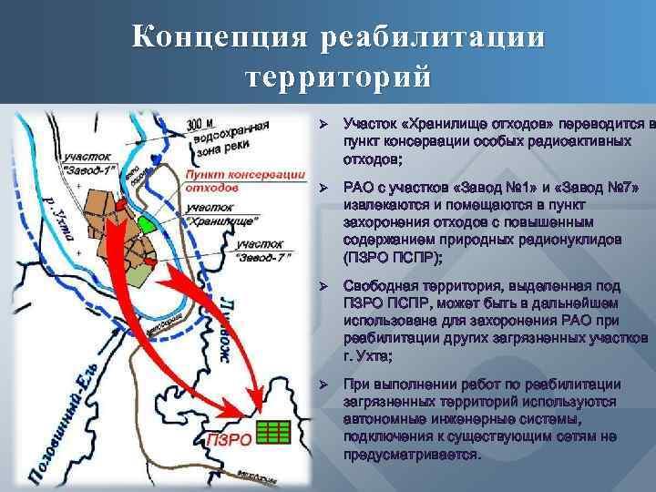 Концепция реабилитации территорий Ø Участок «Хранилище отходов» переводится в пункт консервации особых радиоактивных отходов;