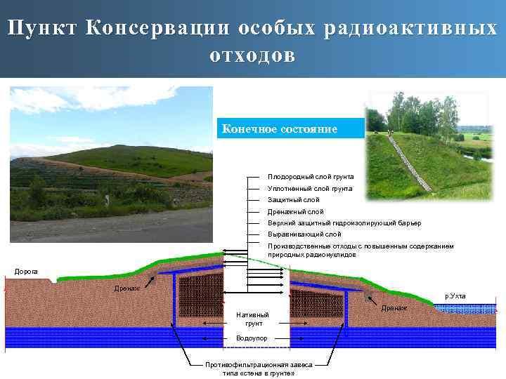 Пункт Консервации особых радиоактивных отходов Конечное состояние Плодородный слой грунта Уплотненный слой грунта Защитный