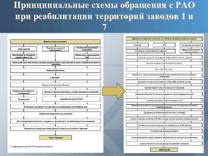 Принципиальные схемы обращения с РАО при реабилитации территорий заводов 1 и 7