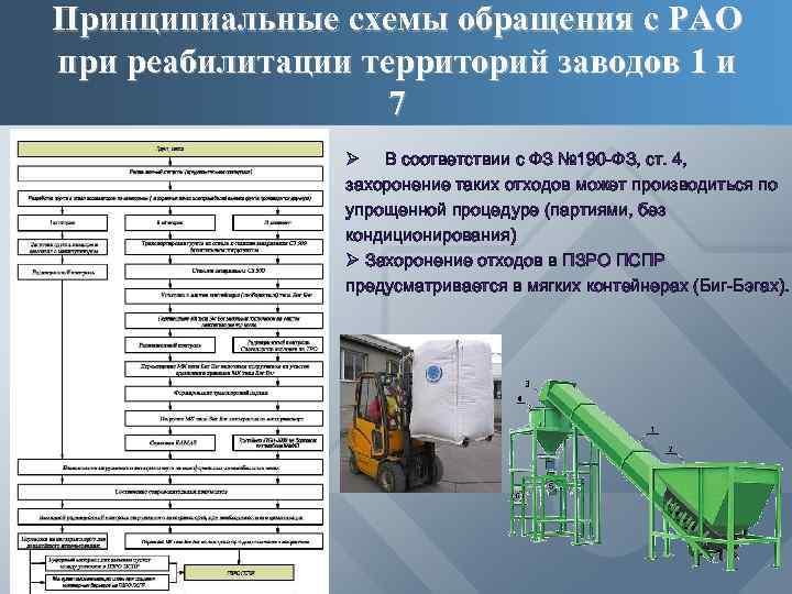 Принципиальные схемы обращения с РАО при реабилитации территорий заводов 1 и 7 Ø В