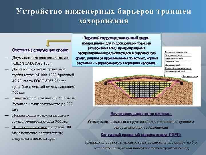 Устройство инженерных барьеров траншеи захоронения Верхний гидроизоляционный экран Состоит из следующих слоев: предназначен для